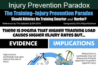 Injury Prevention Paradox